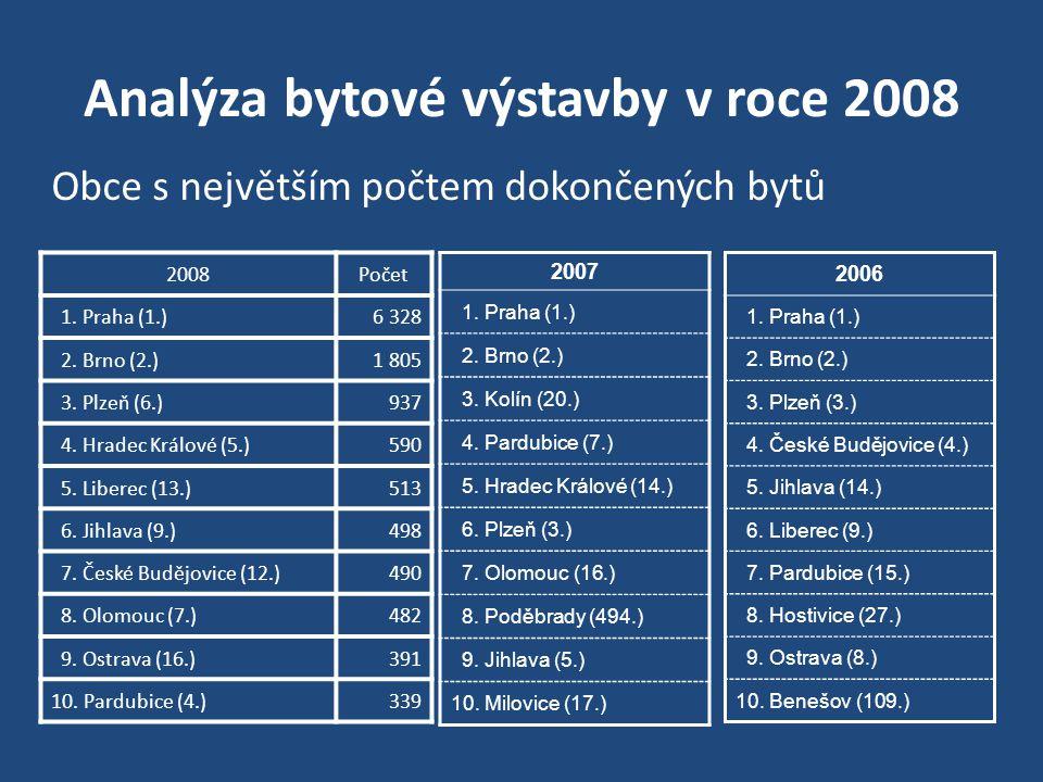 Analýza bytové výstavby v roce 2008 Obce s největším počtem dokončených bytů 2008Počet 1. Praha (1.)6 328 2. Brno (2.)1 805 3. Plzeň (6.)937 4. Hradec