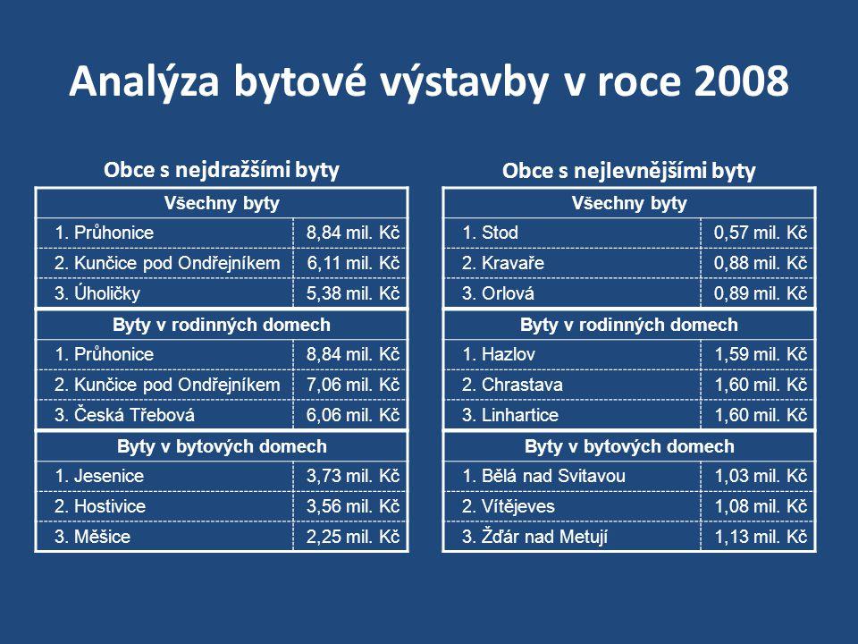 Analýza bytové výstavby v roce 2008 Obce s nejdražšími byty Všechny byty 1. Průhonice8,84 mil. Kč 2. Kunčice pod Ondřejníkem6,11 mil. Kč 3. Úholičky5,