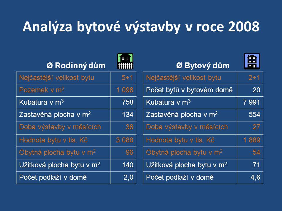 Analýza bytové výstavby v roce 2008 Ø Rodinný dům Nejčastější velikost bytu5+1 Pozemek v m 2 1 098 Kubatura v m 3 758 Zastavěná plocha v m 2 134 Doba
