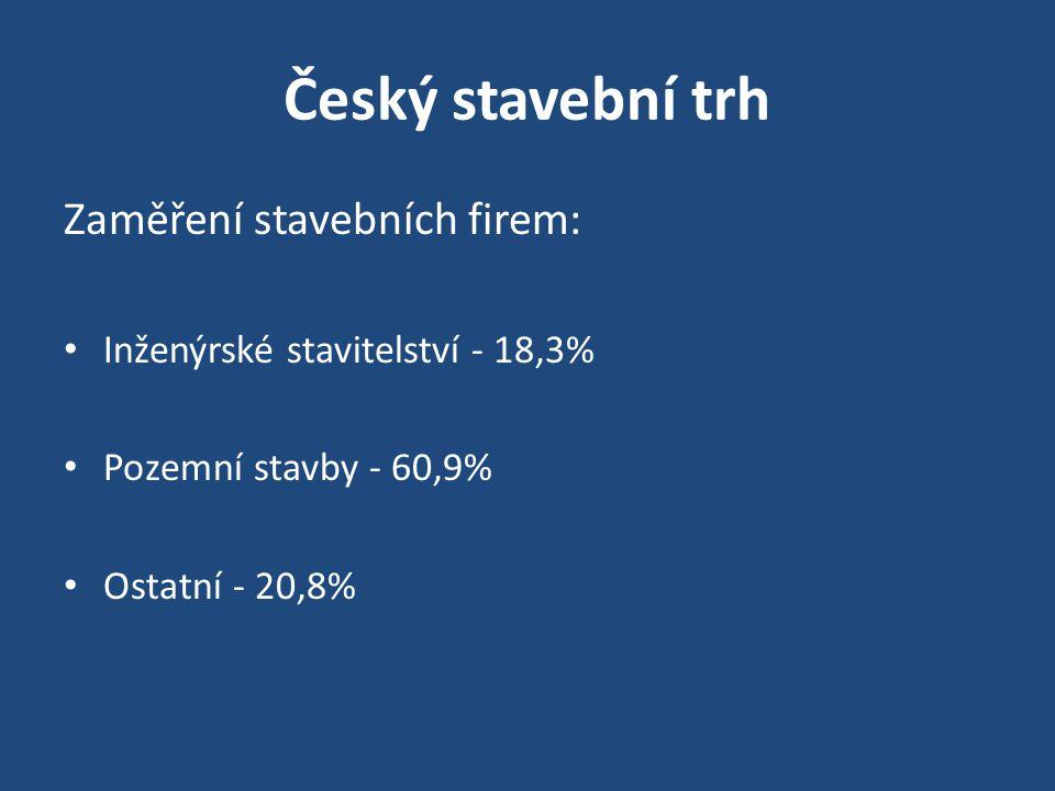 Český stavební trh 269 000 stavebních firem 736 firem s více než 50 zaměstnanci Podíl stavebnictví na tvorbě HDP je 7% Ve stavebnictví pracuje cca 408.000 lidí