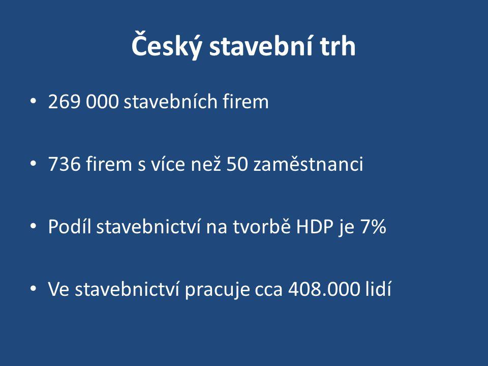 Český stavební trh 269 000 stavebních firem 736 firem s více než 50 zaměstnanci Podíl stavebnictví na tvorbě HDP je 7% Ve stavebnictví pracuje cca 408