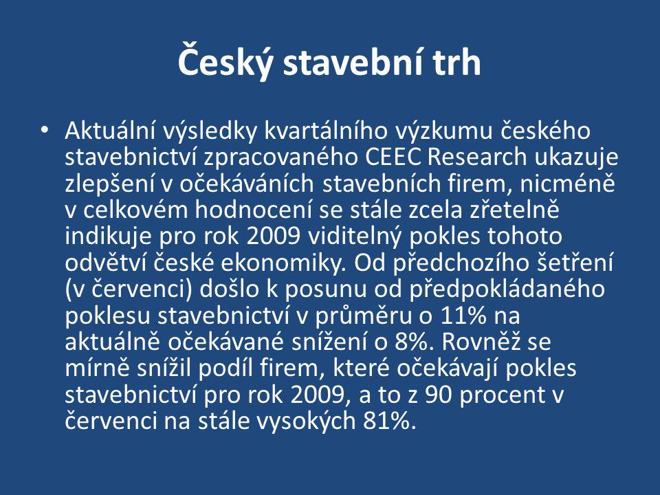 Český stavební trh V současnosti mají firmy zajištěné zakázky na šest měsíců předem.