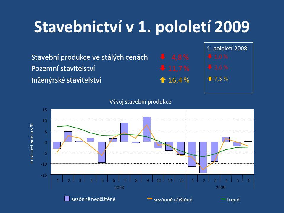 Stavebnictví v 1.pololetí 2009 Stavební povolení : Počet  7,7 % Orientační hodnota  4,9 % 1.