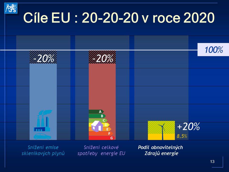 13 Cíle EU : 20-20-20 v roce 2020 Snížení emise skleníkových plynů Snížení celkové spotřeby energie EU Podíl obnovitelných Zdrojů energie -20% 100% +2