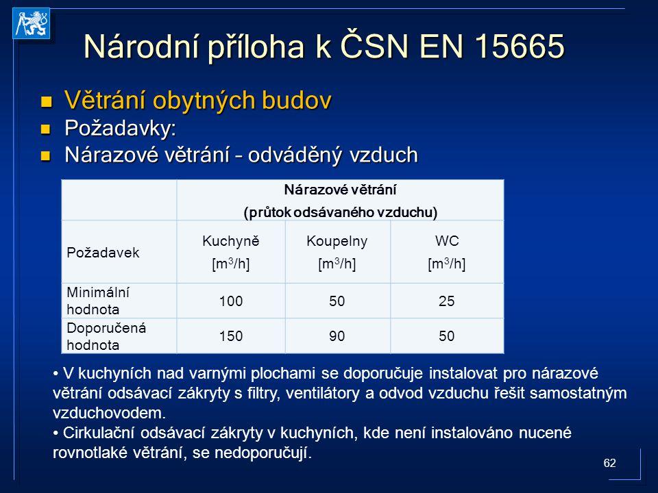 62 Národní příloha k ČSN EN 15665 Větrání obytných budov Větrání obytných budov Požadavky: Požadavky: Nárazové větrání – odváděný vzduch Nárazové větr