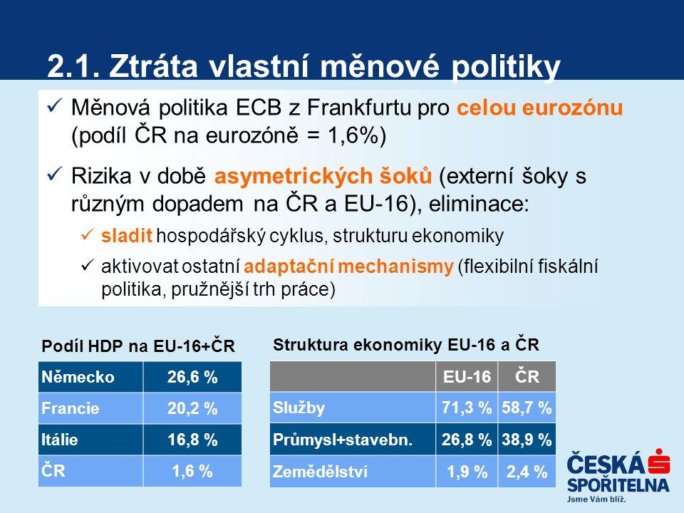 2.1. Ztráta vlastní měnové politiky Měnová politika ECB z Frankfurtu pro celou eurozónu (podíl ČR na eurozóně = 1,6%) Rizika v době asymetrických šoků
