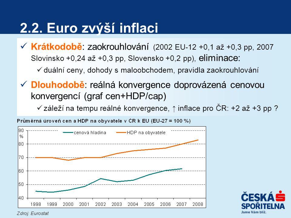 2.2. Euro zvýší inflaci Krátkodobě: zaokrouhlování (2002 EU-12 +0,1 až +0,3 pp, 2007 Slovinsko +0,24 až +0,3 pp, Slovensko +0,2 pp), eliminace: duální