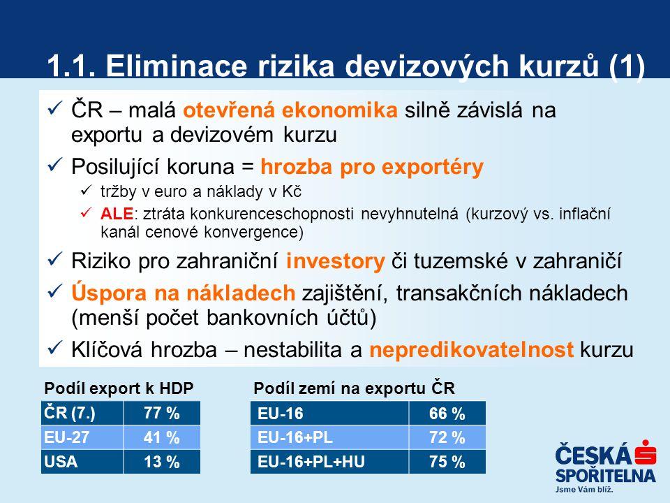 1.1. Eliminace rizika devizových kurzů (1) ČR – malá otevřená ekonomika silně závislá na exportu a devizovém kurzu Posilující koruna = hrozba pro expo