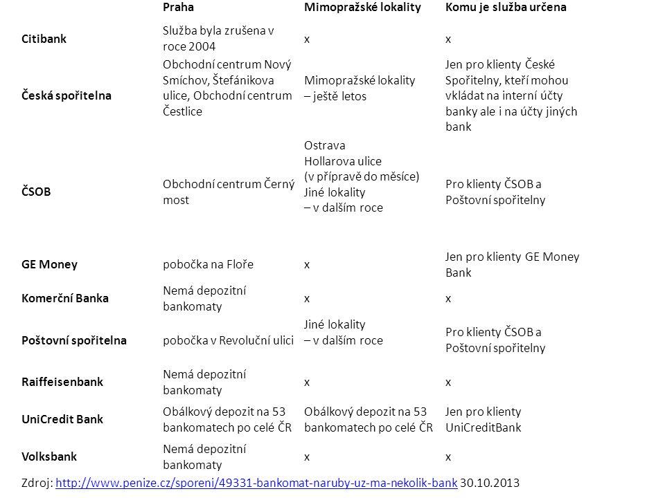 PrahaMimopražské lokalityKomu je služba určena Citibank Služba byla zrušena v roce 2004 xx Česká spořitelna Obchodní centrum Nový Smíchov, Štefánikova ulice, Obchodní centrum Čestlice Mimopražské lokality – ještě letos Jen pro klienty České Spořitelny, kteří mohou vkládat na interní účty banky ale i na účty jiných bank ČSOB Obchodní centrum Černý most Ostrava Hollarova ulice (v přípravě do měsíce) Jiné lokality – v dalším roce Pro klienty ČSOB a Poštovní spořitelny GE Moneypobočka na Flořex Jen pro klienty GE Money Bank Komerční Banka Nemá depozitní bankomaty xx Poštovní spořitelnapobočka v Revoluční ulici Jiné lokality – v dalším roce Pro klienty ČSOB a Poštovní spořitelny Raiffeisenbank Nemá depozitní bankomaty xx UniCredit Bank Obálkový depozit na 53 bankomatech po celé ČR Jen pro klienty UniCreditBank Volksbank Nemá depozitní bankomaty xx Zdroj: http://www.penize.cz/sporeni/49331-bankomat-naruby-uz-ma-nekolik-bank 30.10.2013http://www.penize.cz/sporeni/49331-bankomat-naruby-uz-ma-nekolik-bank U kterých bankomatů lze v Česku vkládat hotovost na účet Zdroj: http://www.penize.cz/sporeni/49331-bankomat-naruby-uz-ma-nekolik-bank http://www.penize.cz/sporeni/49331-bankomat-naruby-uz-ma-nekolik-bank