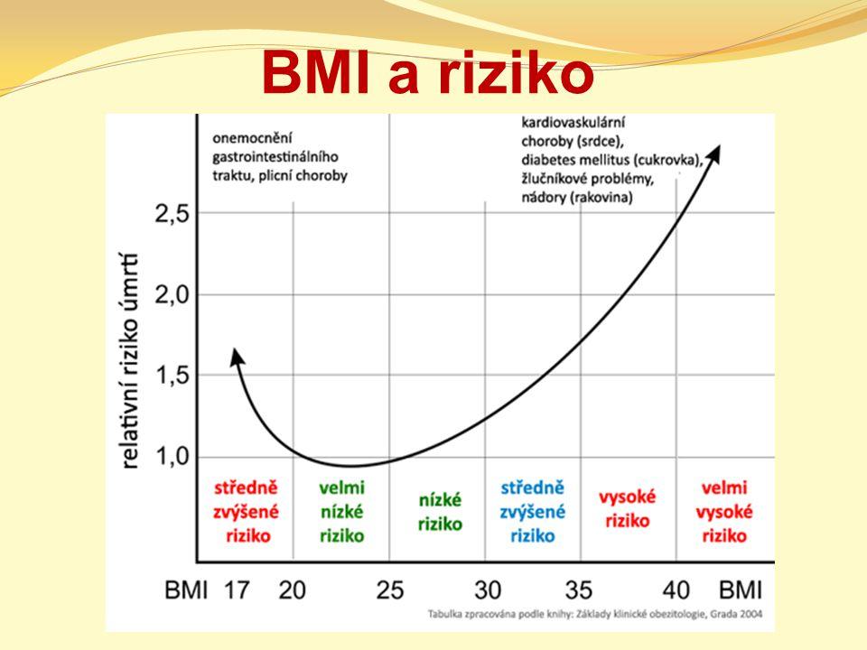 BMI a riziko