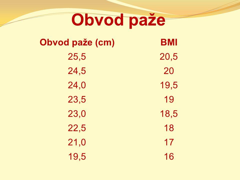 Obvod paže Obvod paže (cm)BMI 25,520,5 24,520 24,019,5 23,519 23,018,5 22,518 21,017 19,516