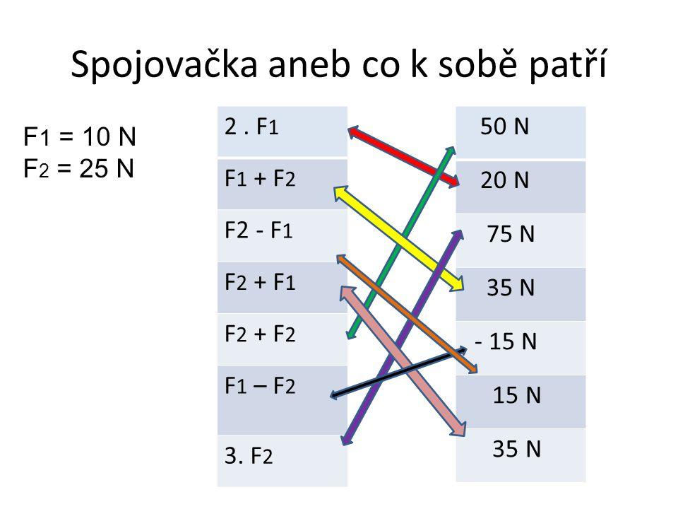 Spojovačka aneb co k sobě patří 2. F 1 F 1 + F 2 F2 - F 1 F 2 + F 1 F 2 + F 2 F 1 – F 2 3. F 2 50 N 20 N 75 N 35 N - 15 N 15 N 35 N F 1 = 10 N F 2 = 2