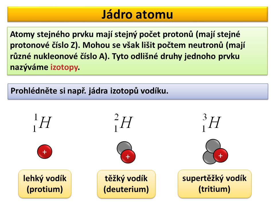Jádro atomu Atomy stejného prvku mají stejný počet protonů (mají stejné protonové číslo Z). Mohou se však lišit počtem neutronů (mají různé nukleonové