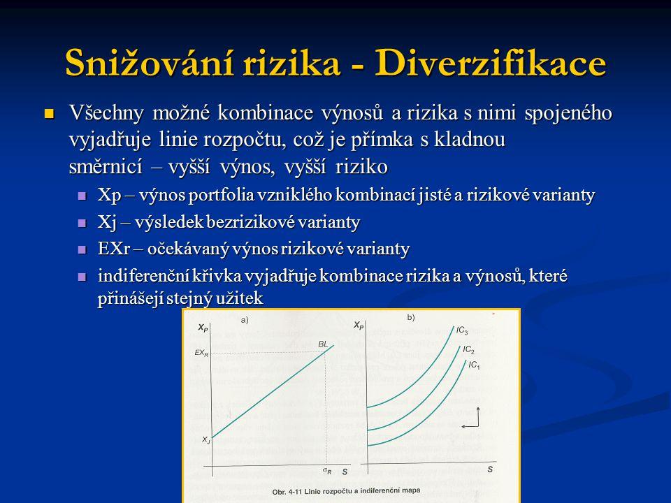 Snižování rizika - Diverzifikace Všechny možné kombinace výnosů a rizika s nimi spojeného vyjadřuje linie rozpočtu, což je přímka s kladnou směrnicí –