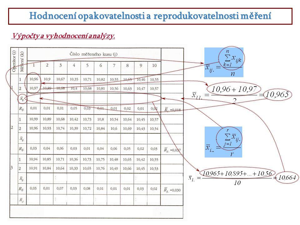 Hodnocení opakovatelnosti a reprodukovatelnosti měření Výpočty a vyhodnocení analýzy.