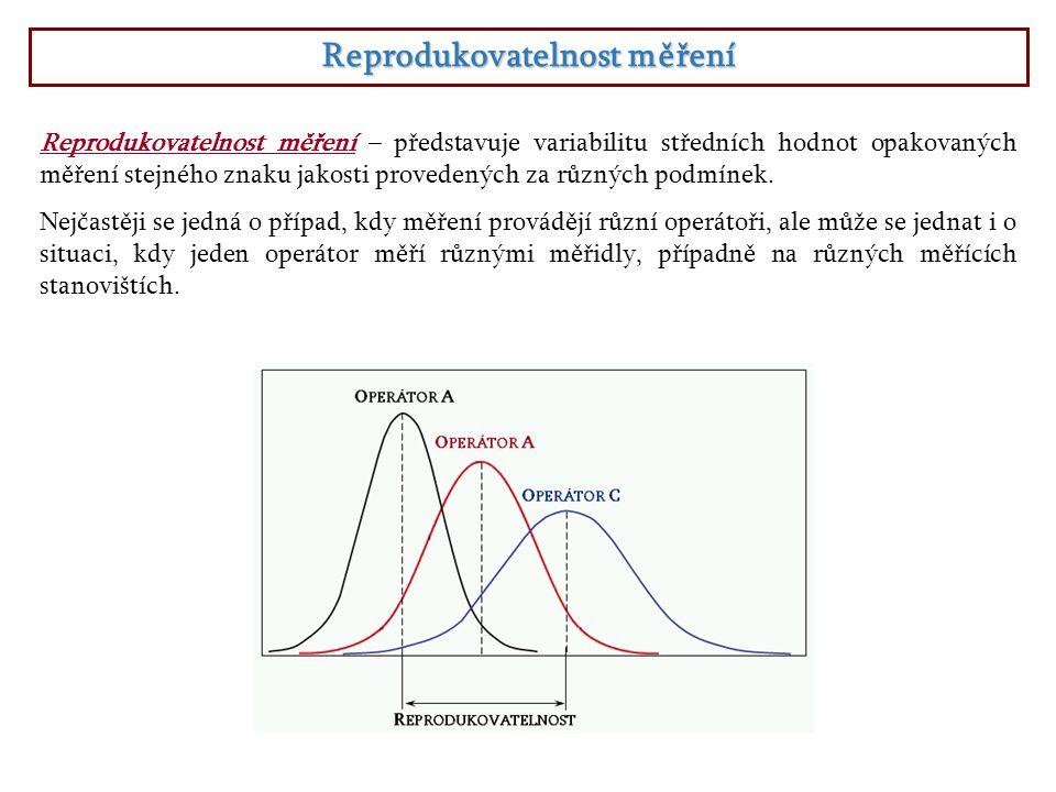 Reprodukovatelnost měření Reprodukovatelnost měření – představuje variabilitu středních hodnot opakovaných měření stejného znaku jakosti provedených z