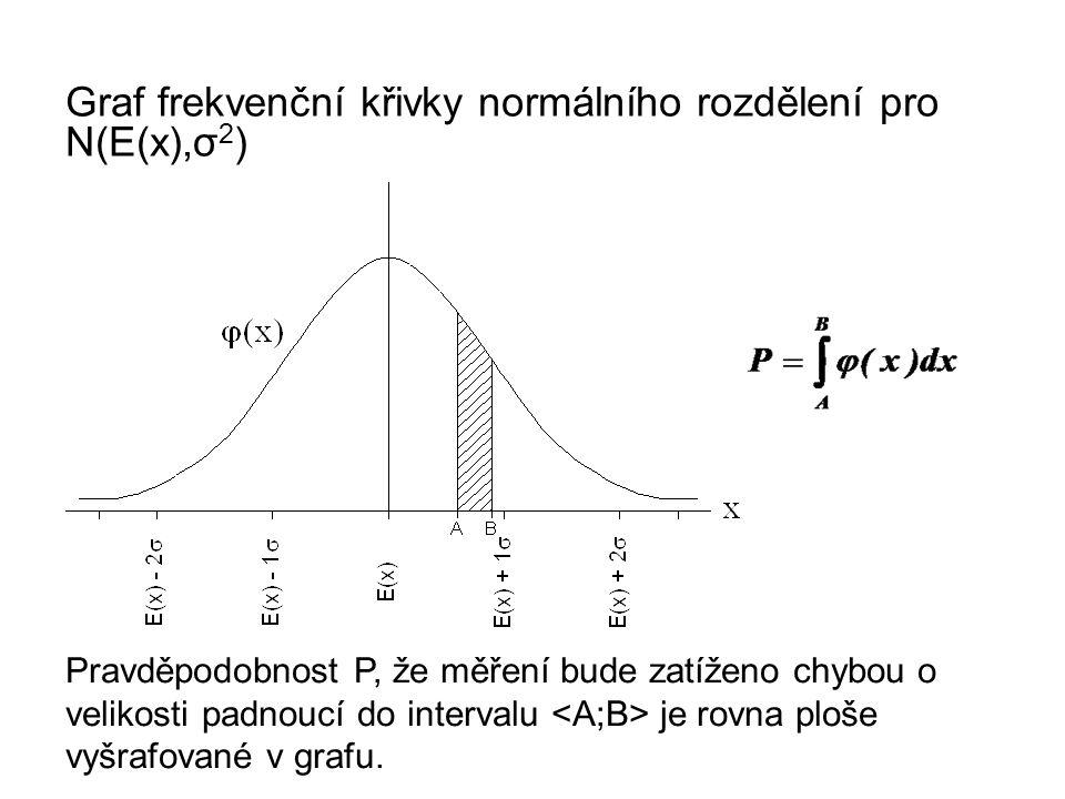 Graf frekvenční křivky normálního rozdělení pro N(E(x),σ 2 ) Pravděpodobnost P, že měření bude zatíženo chybou o velikosti padnoucí do intervalu je ro