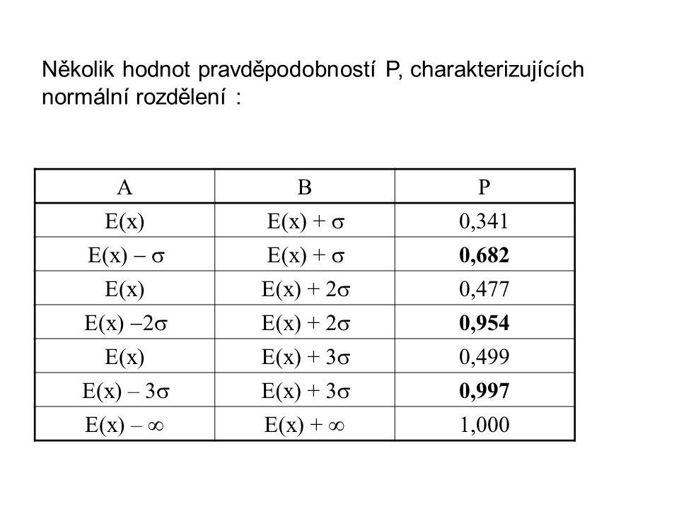Několik hodnot pravděpodobností P, charakterizujících normální rozdělení : ABP E(x) E(x) +  0,341 E(x)  E(x) +  0,682 E(x) E(x) +  0,477 E(x)