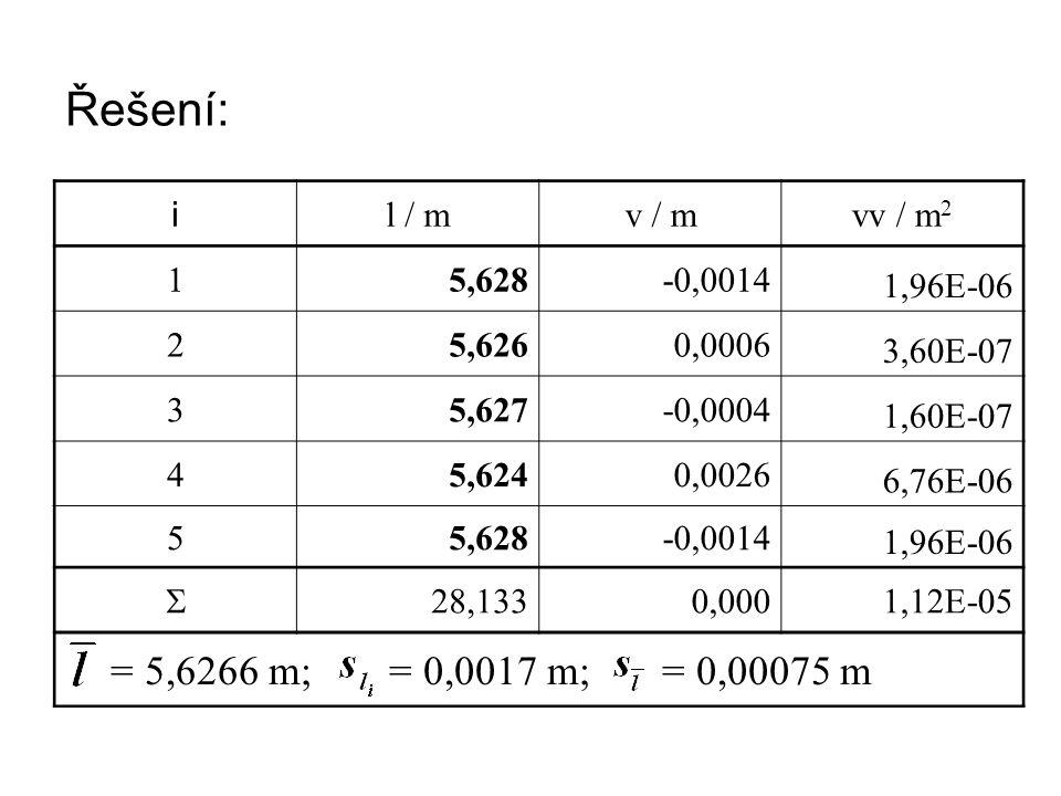 Řešení: i l / mv / mvv / m 2 15,628-0,0014 1,96E-06 25,6260,0006 3,60E-07 35,627-0,0004 1,60E-07 45,6240,0026 6,76E-06 55,628-0,0014 1,96E-06  28,133