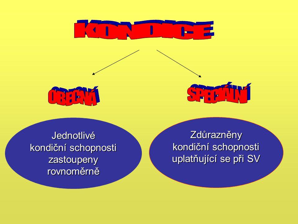 Jednotlivé kondiční schopnosti zastoupeny rovnoměrně Zdůrazněny kondiční schopnosti uplatňující se při SV