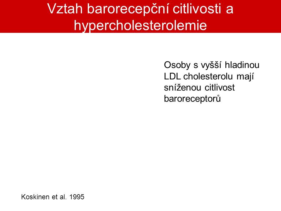 Vztah barorecepční citlivosti a hypercholesterolemie Koskinen et al. 1995 Osoby s vyšší hladinou LDL cholesterolu mají sníženou citlivost baroreceptor