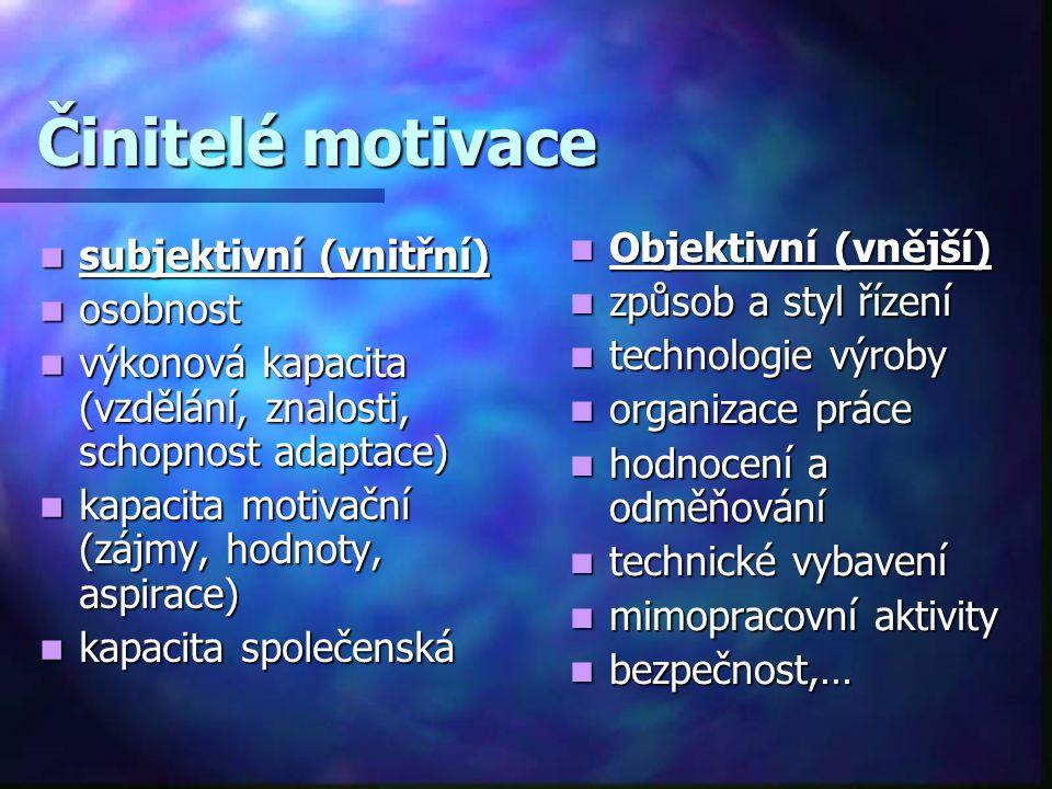 Činitelé motivace subjektivní (vnitřní) subjektivní (vnitřní) osobnost osobnost výkonová kapacita (vzdělání, znalosti, schopnost adaptace) výkonová ka