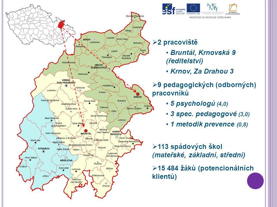   2 pracoviště Bruntál, Krnovská 9 (ředitelství) Krnov, Za Drahou 3   113 spádových škol (mateřské, základní, střední)   15 484 žáků (potencionálních klientů)   9 pedagogických (odborných) pracovníků 5 psychologů (4,0) 3 spec.