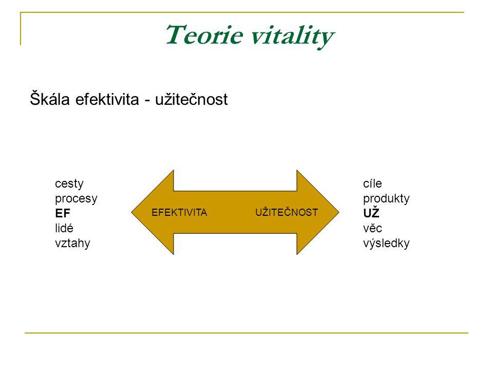 Teorie vitality Škála efektivita - užitečnost EFEKTIVITAUŽITEČNOST cíle produkty UŽ věc výsledky cesty procesy EF lidé vztahy