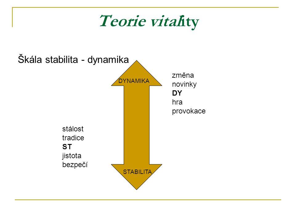 Teorie vitality Škála stabilita - dynamika STABILITA DYNAMIKA změna novinky DY hra provokace stálost tradice ST jistota bezpečí