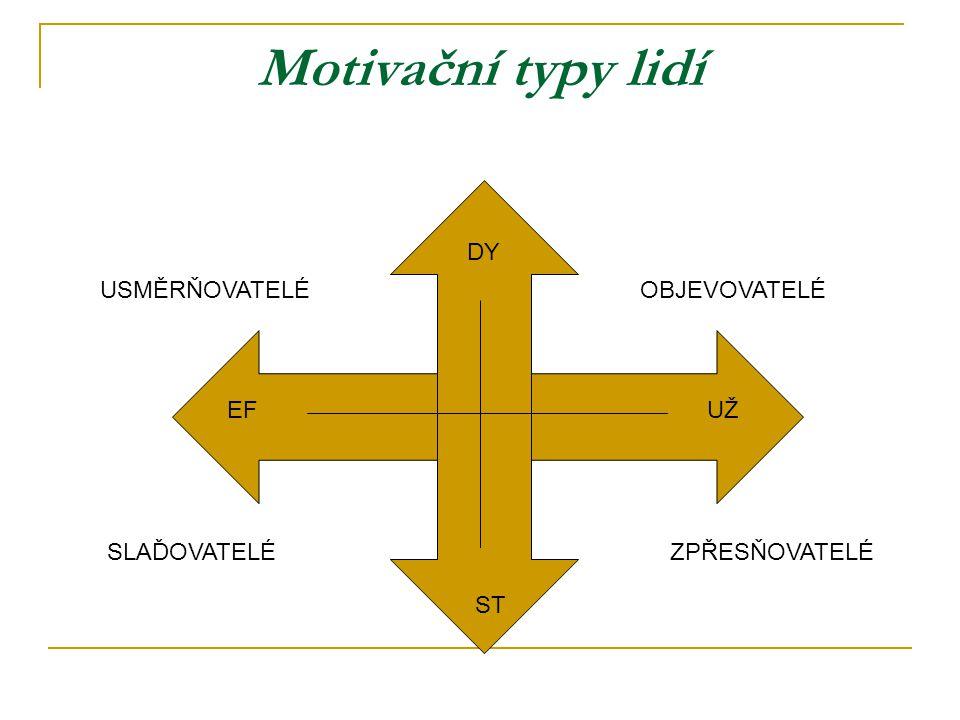 Motivační typy lidí EFUŽ DY ST USMĚRŇOVATELÉOBJEVOVATELÉ SLAĎOVATELÉZPŘESŇOVATELÉ