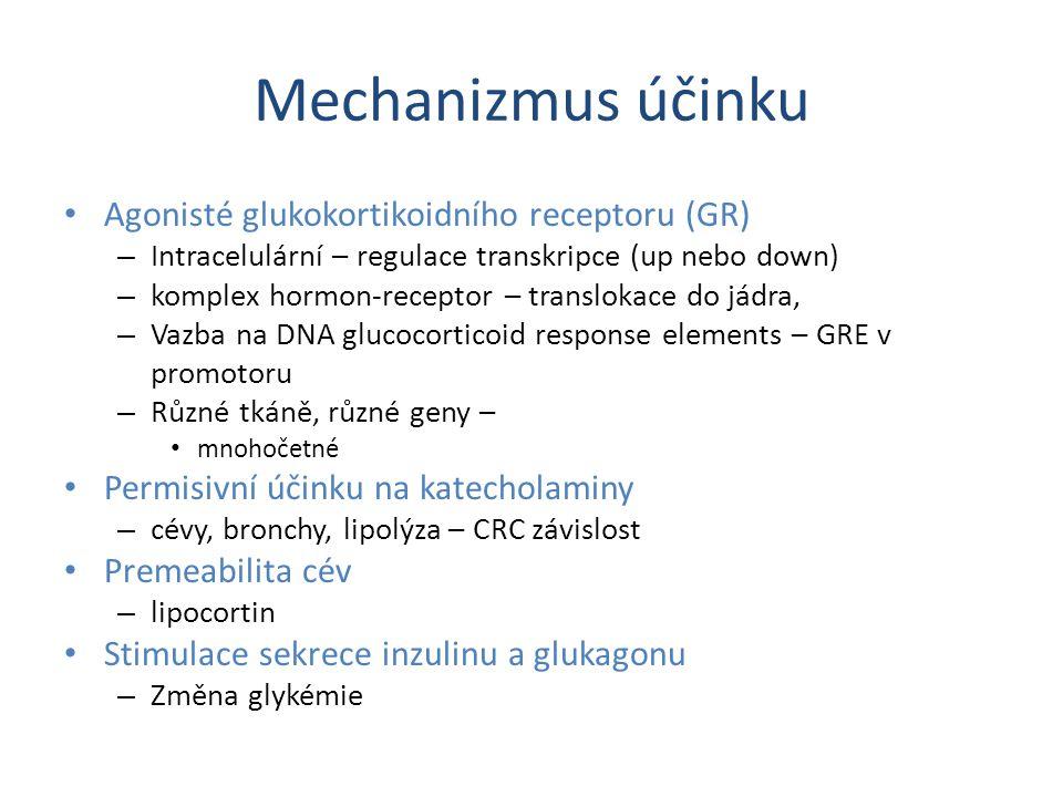 Mechanizmus účinku Agonisté glukokortikoidního receptoru (GR) – Intracelulární – regulace transkripce (up nebo down) – komplex hormon-receptor – translokace do jádra, – Vazba na DNA glucocorticoid response elements – GRE v promotoru – Různé tkáně, různé geny – mnohočetné Permisivní účinku na katecholaminy – cévy, bronchy, lipolýza – CRC závislost Premeabilita cév – lipocortin Stimulace sekrece inzulinu a glukagonu – Změna glykémie