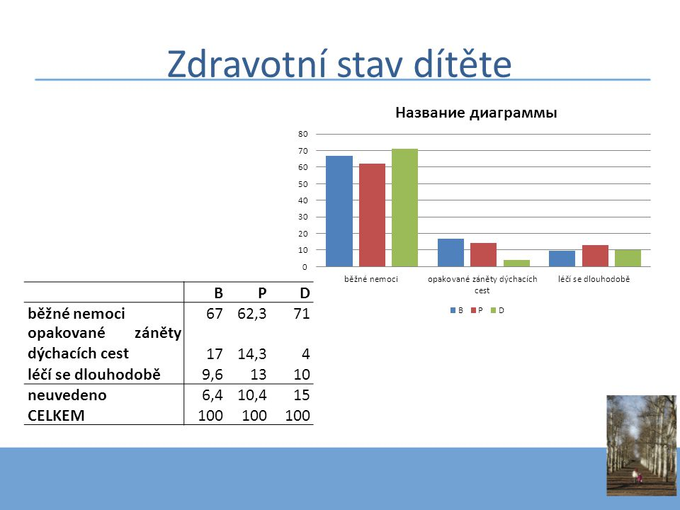 Zdravotní stav dítěte BPD běžné nemoci6762,371 opakované záněty dýchacích cest1714,34 léčí se dlouhodobě9,61310 neuvedeno6,410,415 CELKEM100