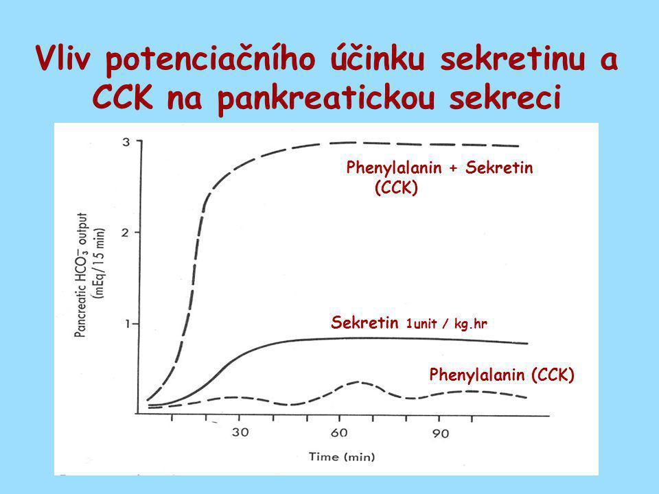 Vliv potenciačního účinku sekretinu a CCK na pankreatickou sekreci Phenylalanin + Sekretin (CCK) Sekretin 1unit / kg.hr Phenylalanin (CCK)