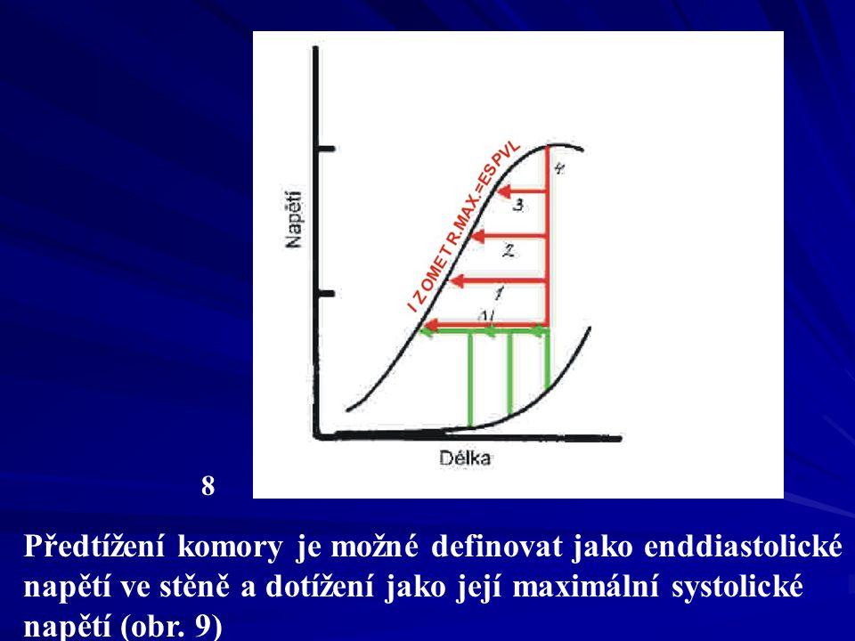 8 Předtížení komory je možné definovat jako enddiastolické napětí ve stěně a dotížení jako její maximální systolické napětí (obr.