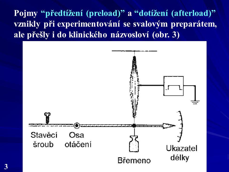 3 Pojmy předtížení (preload) a dotížení (afterload) vznikly při experimentování se svalovým preparátem, ale přešly i do klinického názvosloví (obr.