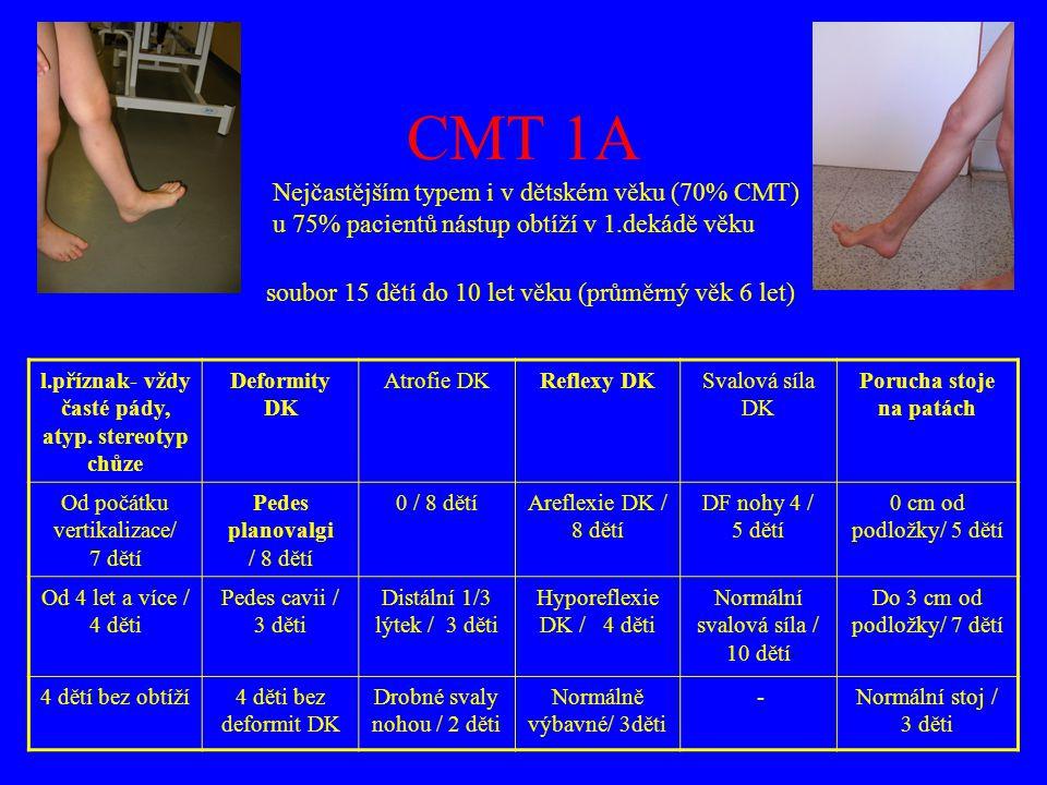 EMG: MRV n.ulnaris: 15.8 m/s CMAP 0.9 mV MRV n.peroneus 12.5 m/s CMAP 0,3 mV SNAP na HK i DK nevýbavné Geneticky prokázána duplikace PMP 22 genu DG: CMT 1A (AD dědičnost) RA: matka i otec matky CMT1A OA: normální PMV, od 4 let zakopávání, slabost DK, nyní v 8 letech obtíže při chůzi do schodů, nutná opora zábradlí Obj.