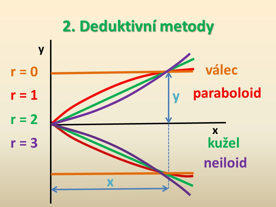 2. Deduktivní metody y – poloměr příčného průřezu kmene x – vzdálenost příčného průřezu od počátku p - parametr charakterizující velikost poloměru r –