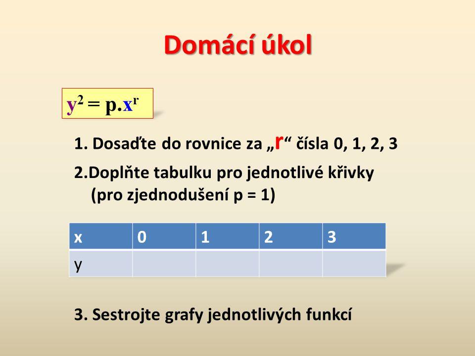 2. Deduktivní metody y x y x r = 1 r = 0 r = 2 r = 3 válec paraboloid kužel neiloid