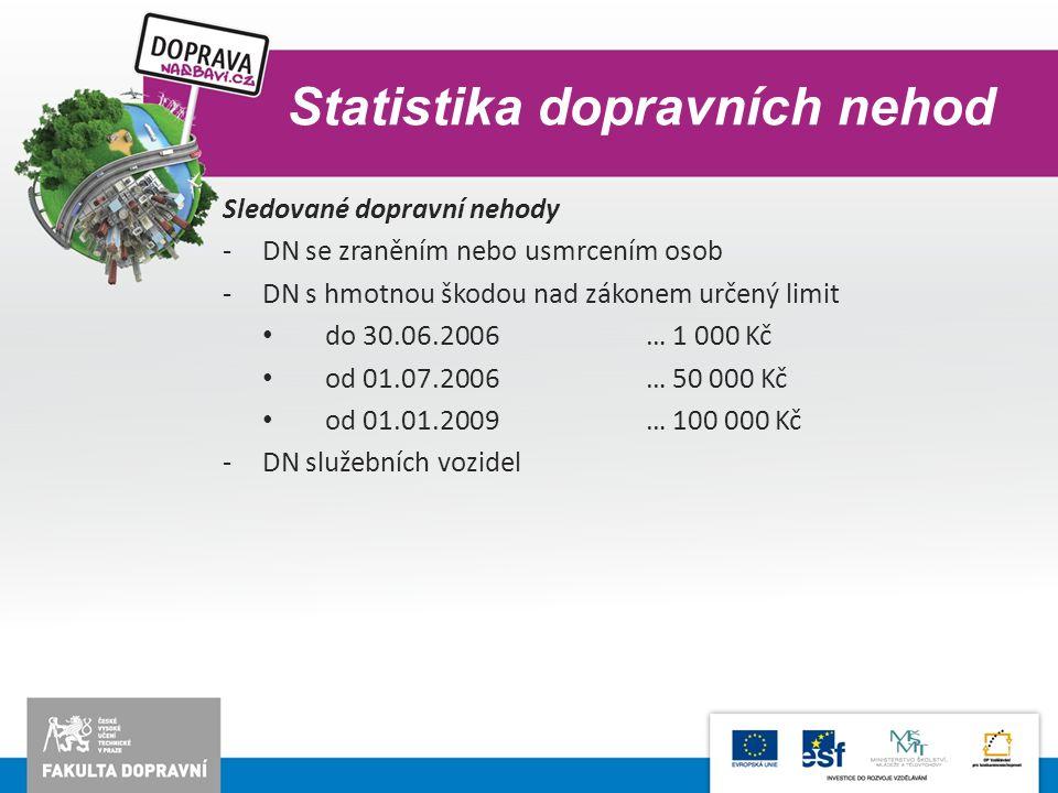 Sledované dopravní nehody -DN se zraněním nebo usmrcením osob -DN s hmotnou škodou nad zákonem určený limit do 30.06.2006… 1 000 Kč od 01.07.2006… 50