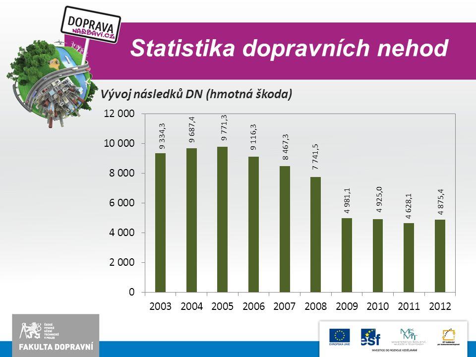 Statistika dopravních nehod Vývoj následků DN (hmotná škoda)