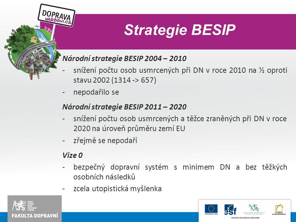 Strategie BESIP Národní strategie BESIP 2004 – 2010 -snížení počtu osob usmrcených při DN v roce 2010 na ½ oproti stavu 2002 (1314 -> 657) -nepodařilo