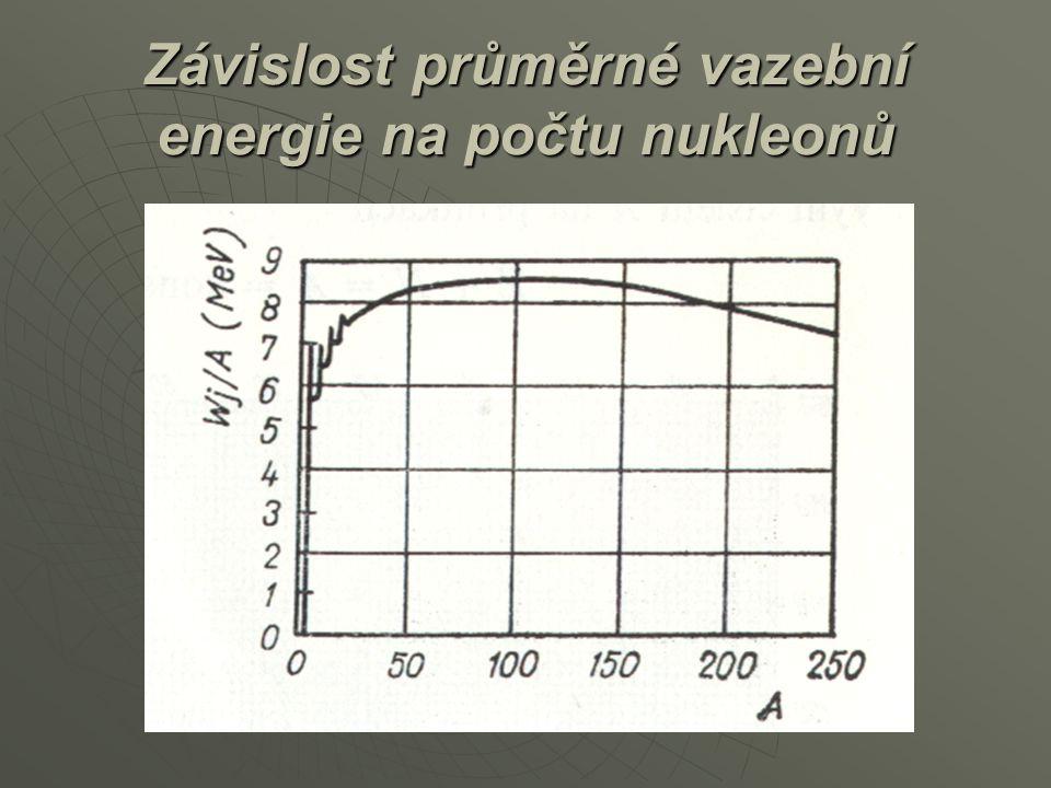 Závislost průměrné vazební energie na počtu nukleonů