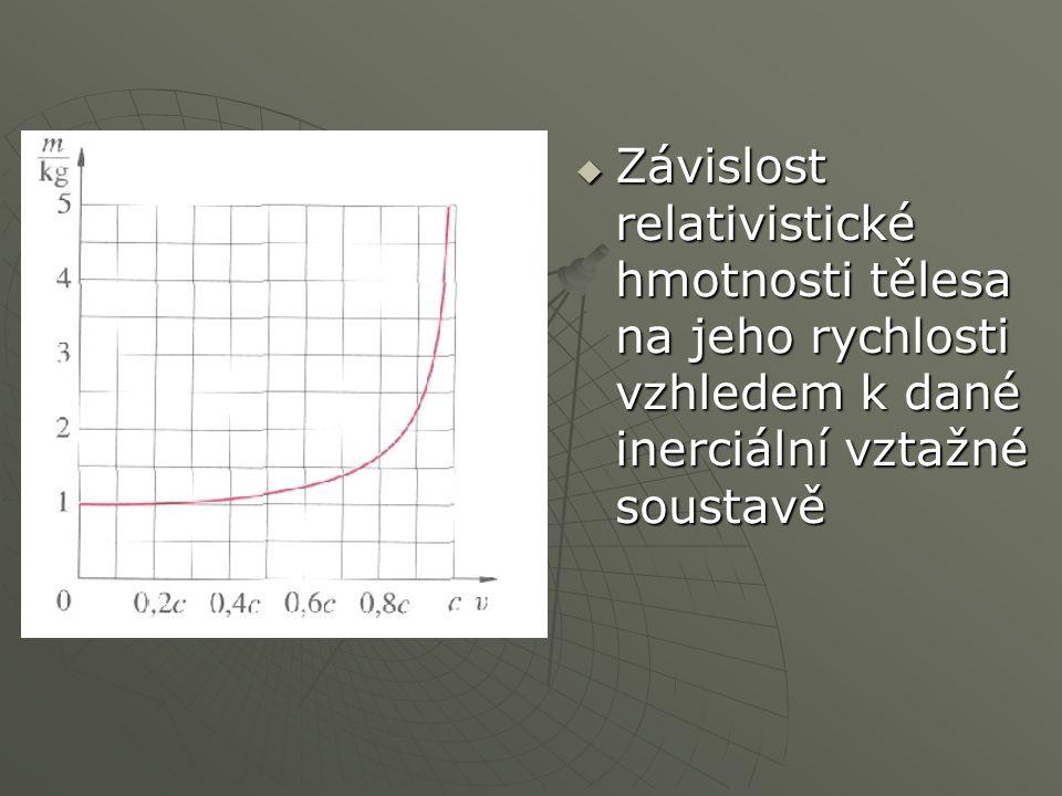 Relativistická hybnost  V klasické mechanice:  Pro rychlosti mnohem menší než rychlost světla platí zákon zachování hybnosti: Celková hybnost izolované soustavy těles zůstává u všech dějů probíhajících uvnitř soustavy konstantní.