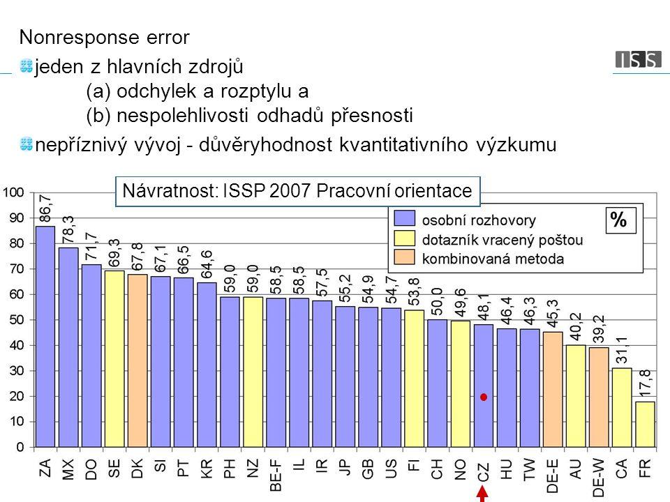Str. 3 Návratnost: ISSP 2007 Pracovní orientace Nonresponse error jeden z hlavních zdrojů (a) odchylek a rozptylu a (b) nespolehlivosti odhadů přesnos