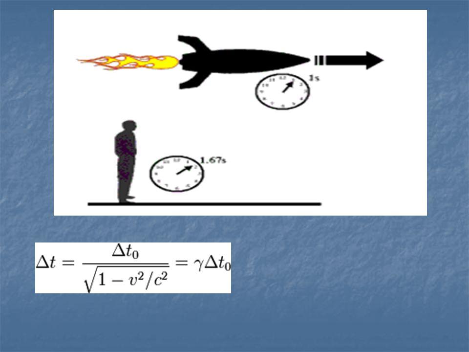 Kontrakce délky Zkrácení délky u předmětu v pohybující se soustavě Zkrácení délky u předmětu v pohybující se soustavě Dochází pouze ke zkrácení rozměrů ve směru pohybu Dochází pouze ke zkrácení rozměrů ve směru pohybu Vzorec: Vzorec: