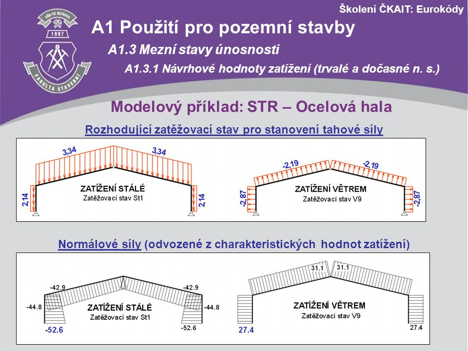 Školení ČKAIT: Eurokódy Modelový příklad: STR – Ocelová hala Rozhodující zatěžovací stav pro stanovení tahové síly Normálové síly (odvozené z charakte
