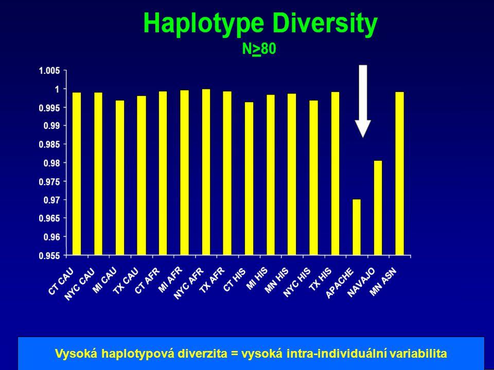 Vysoká haplotypová diverzita = vysoká intra-individuální variabilita