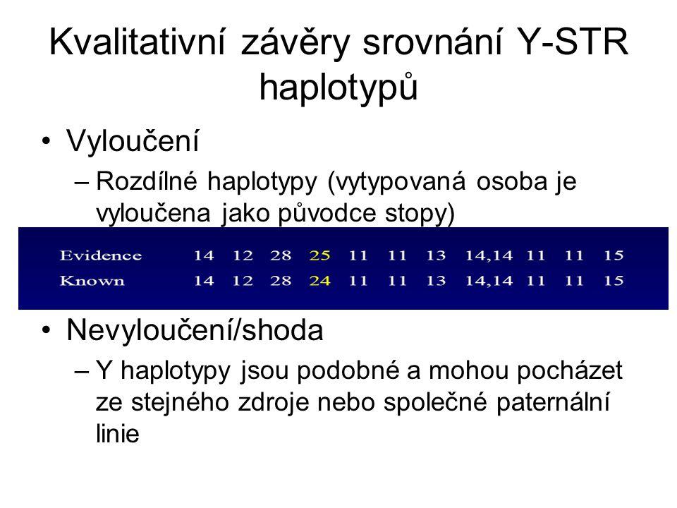 Kvalitativní závěry srovnání Y-STR haplotypů Vyloučení –Rozdílné haplotypy (vytypovaná osoba je vyloučena jako původce stopy) Nevyloučení/shoda –Y haplotypy jsou podobné a mohou pocházet ze stejného zdroje nebo společné paternální linie