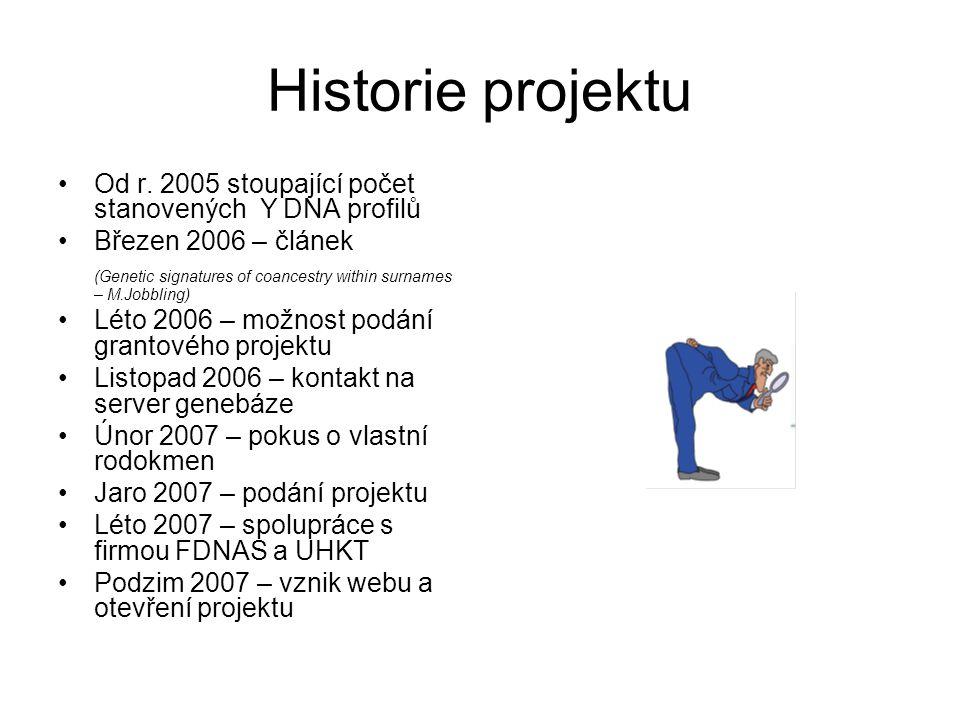 Historie projektu Od r.