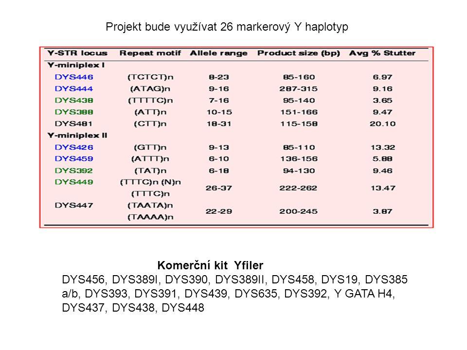 Projekt bude využívat 26 markerový Y haplotyp Komerční kit Yfiler DYS456, DYS389I, DYS390, DYS389II, DYS458, DYS19, DYS385 a/b, DYS393, DYS391, DYS439, DYS635, DYS392, Y GATA H4, DYS437, DYS438, DYS448
